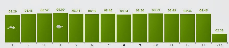 Mile_time_for_half_marathon