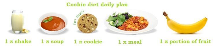 cookie-diet-daily-meal-plan