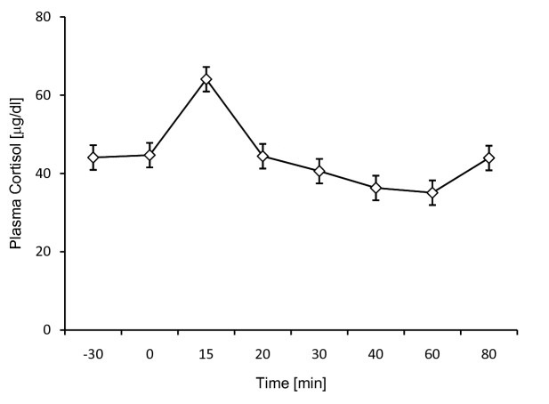cortisol-levels-post-exercise-graph