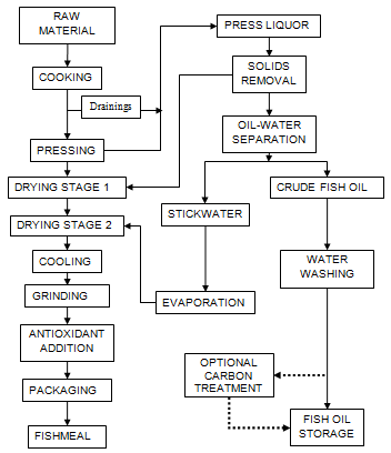 Process To Develop Soft Drink